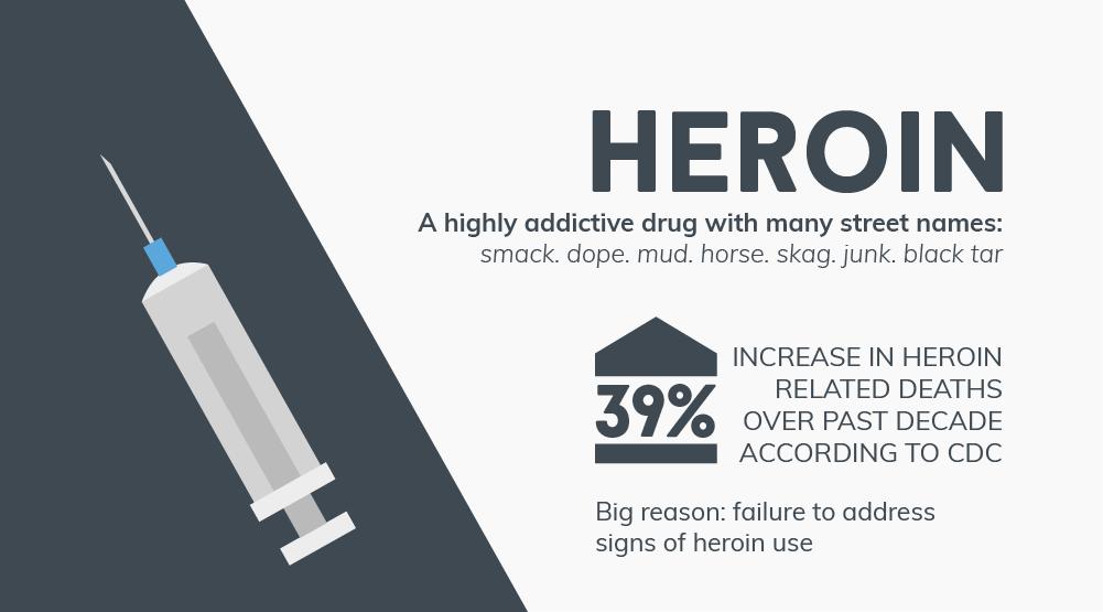 Heroin Intervention & Rehabilitation, Intensive OutPatient services